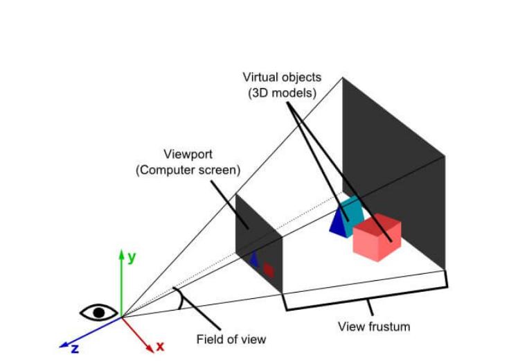 modelisation d'une scène 3D webgl